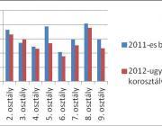 A megítélt támogatások eloszlásának alakulása 2011 és 2012-ben: