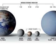 A Föld, a Hold, a Plutó, az Eris törpebolygó és az X planéta